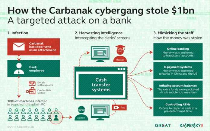 Internet Banking Targeted 5 Million Times Kaspersky Reported