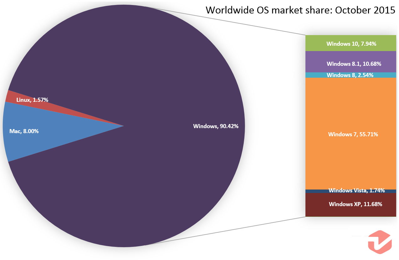 Windows 10 Steals Market Shares From Windows 7 & XP