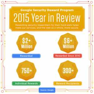 Google's Security Rewards