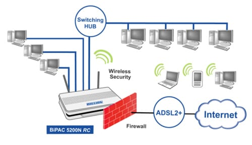 Use Your Router's Firewall