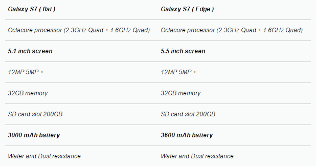 Samsung S7 and S7 Edge Features