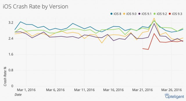 Apteligent crash rate iOS e1459426100354 - iOS 9.3 is More Stable Than Android 6.0 M