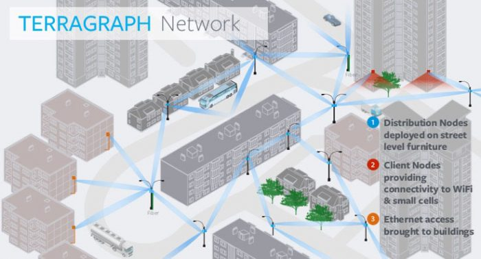 Terragraph Facebook's Wireless Network Project To Connect Dense Urban Areas1