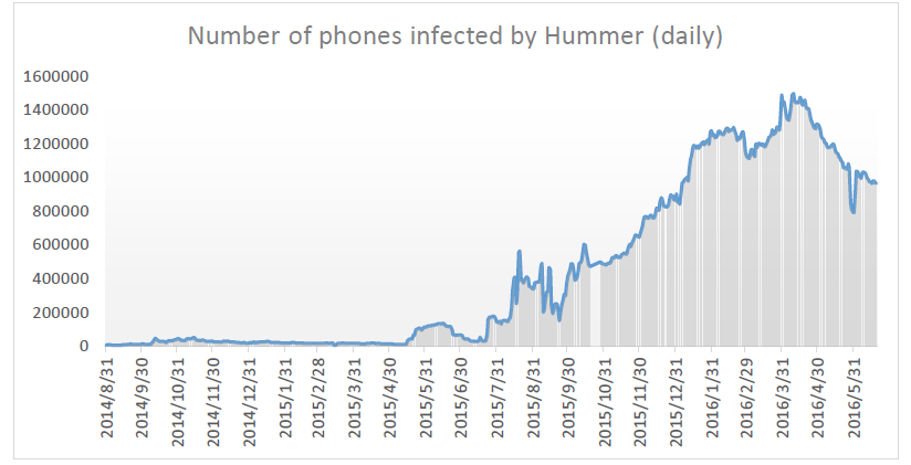 Number of phones infected by Hummer