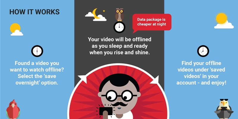 """Youtube Launches """"Smart Offline"""" Feature in India"""