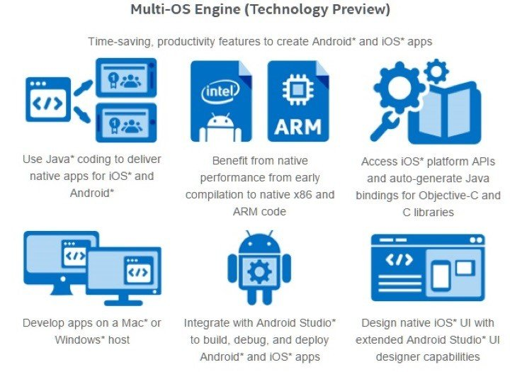 Intel Cross-Platform