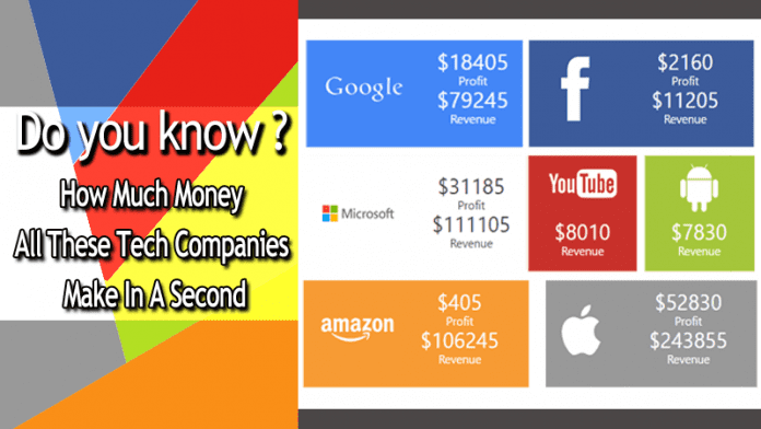 Here's How Much Money Facebook, Google And Other Tech Companies Make In A Second