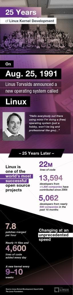 Linux 25 Years Happy Birthday