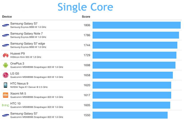 Single Core Performance Chart