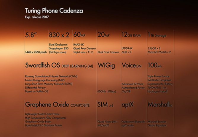 Meet Turing's Cadenza: The Best Ever Smartphone On Earth