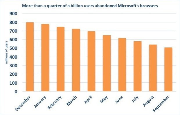 Microsoft Browser Chart