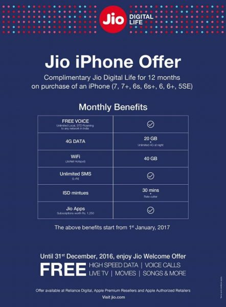 Do You Own An iPhone? Don't Miss This Mind-Blowing Offer By Jio!