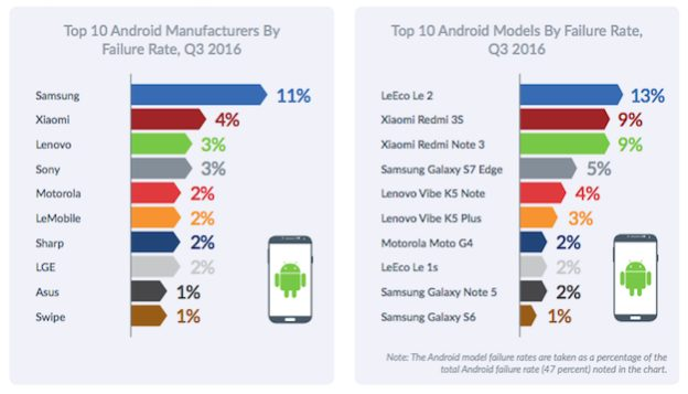 Android Crash Chart