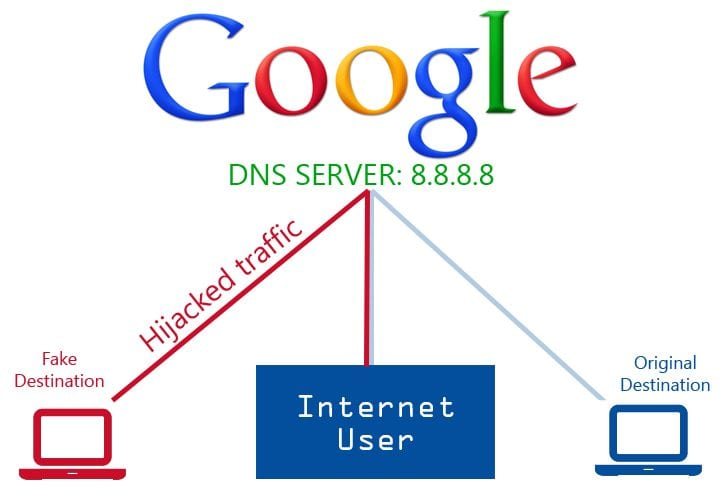 how to fix unresponsive dns server