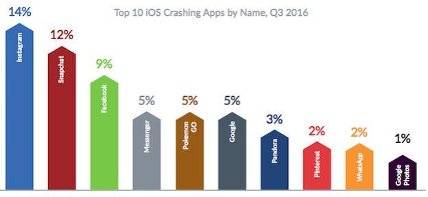 iOS Crash Chart