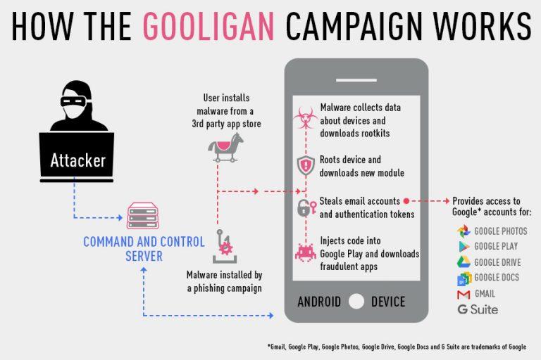 How Gooligan works