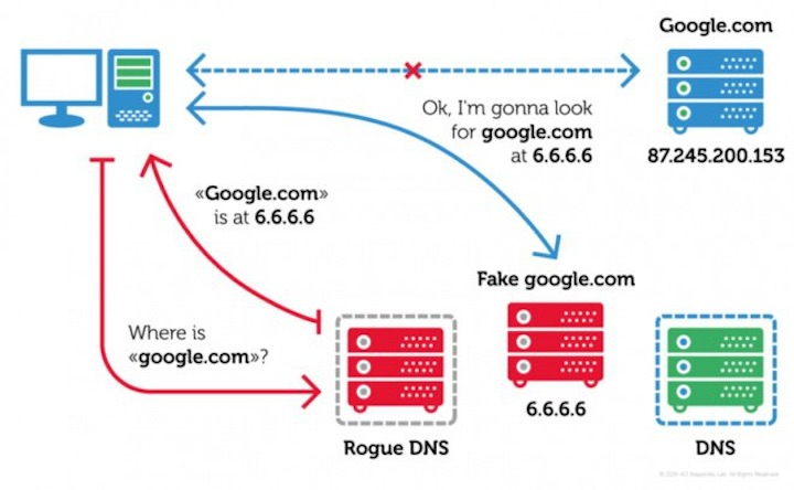Imagw 2 - This Android Malware Hijacks Router DNS From Smartphone