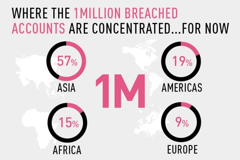 Where The 1 Million Breached Accounts Are Concentrated