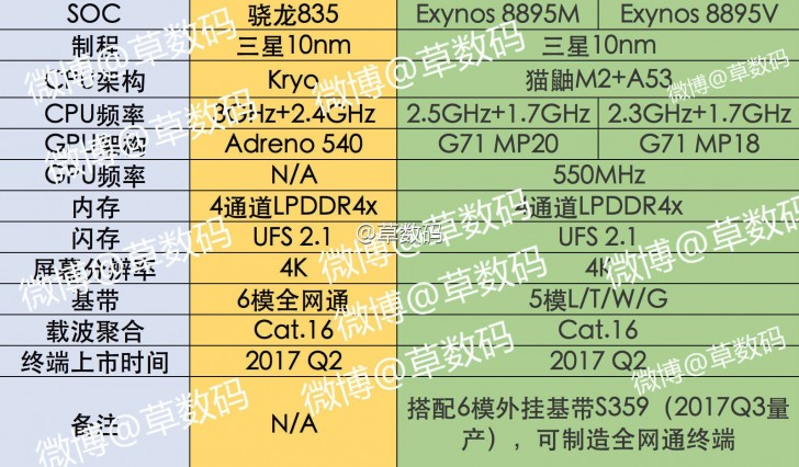 Specs For Samsung Exynos 8895 Chipset Leaked!