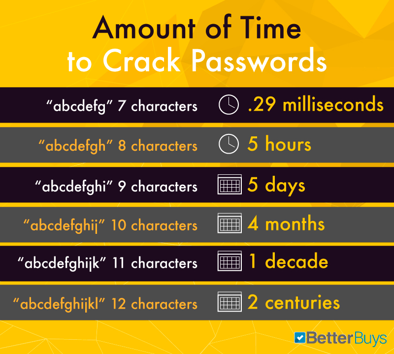 HOW LONG SHOULD YOUR PASSWORD BE?