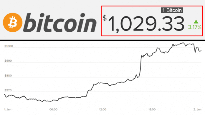 Bitcoin Price Jumps Above $1000 For First Time