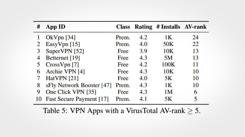 IMG Apps - Warning! These Android VPNs Are Not Secure