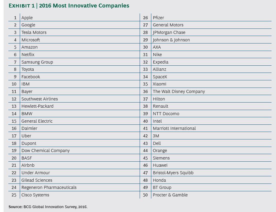 Img 2 - Apple Ranked As World's Most Innovative Company