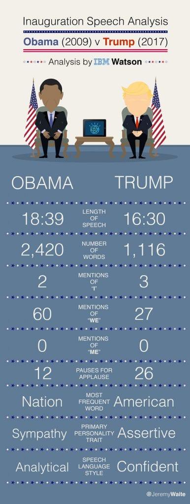 Infographic 386x1024 - Barack Obama VS Donald Trump: What Does IBM Watson Think?