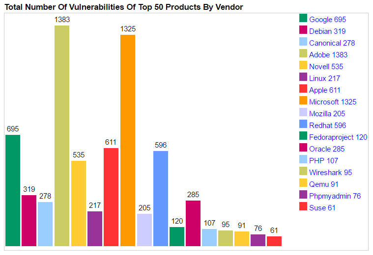 Total Number Of Vulnerabilities Of Top 50 Products By Vendor - Android Was 2016's Most Vulnerable Operating System