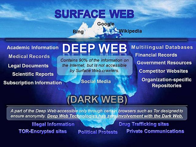 Deep Web iceberg - Anonymous Hacks And Takes Down 10,613 Tor Websites On Dark Web