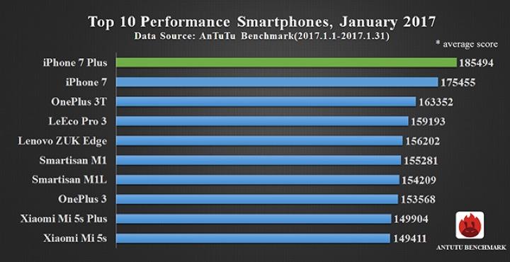 IMG 1 - AnTuTu Reveals Top Performing Smartphones For January 2017