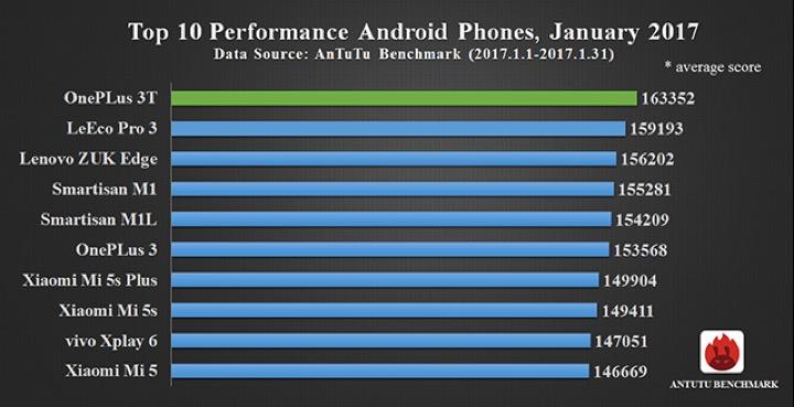 IMG 3 - AnTuTu Reveals Top Performing Smartphones For January 2017