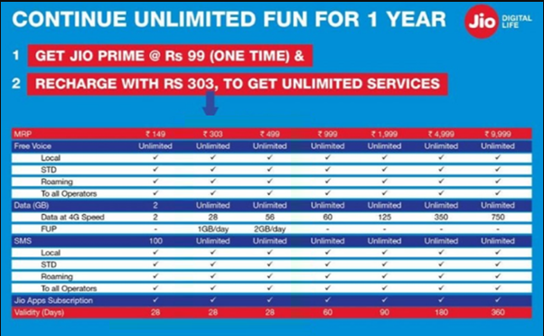 Reliance Jio Introduces New Plans