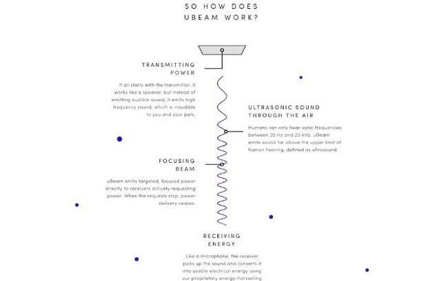 uBeam IMG - uBeam Shows Off Futuristic Wireless Charging Tech