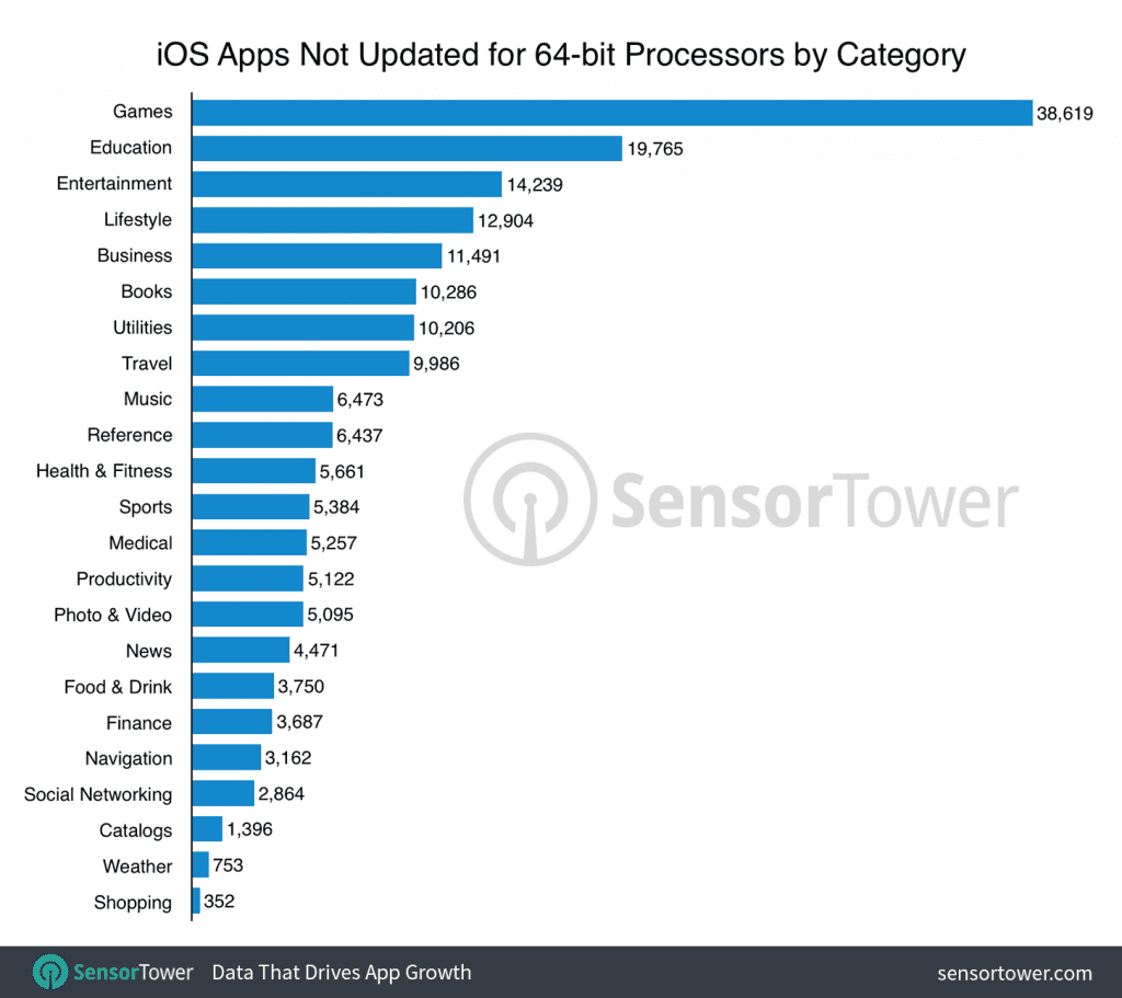 32-Bit iOS Apps
