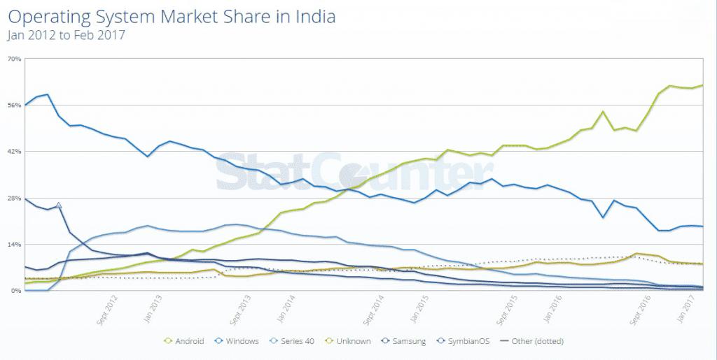 Statcounter India
