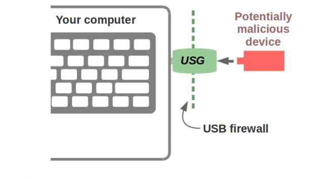 USG USB