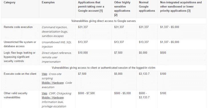Image Source: Google Application Security Blog