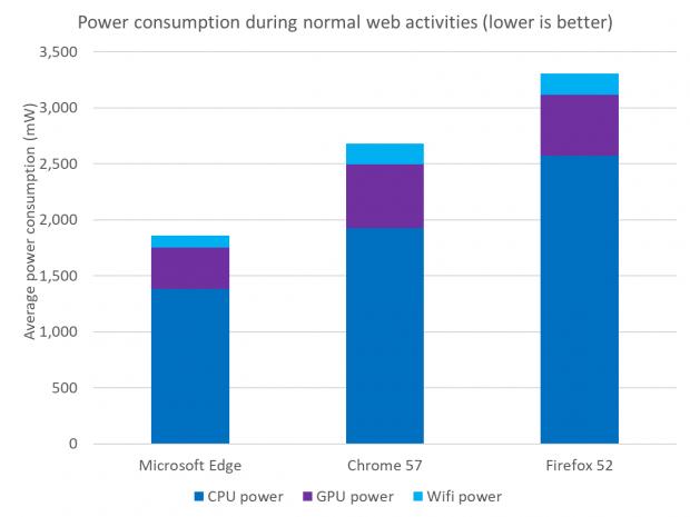 1 - Microsoft Again Shows That Edge Is More Efficient Than Chrome