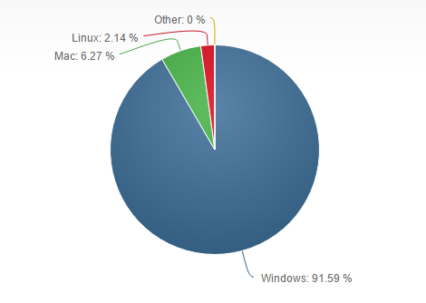 IMG 1 - Linux Who? Windows Still King Of The Desktop