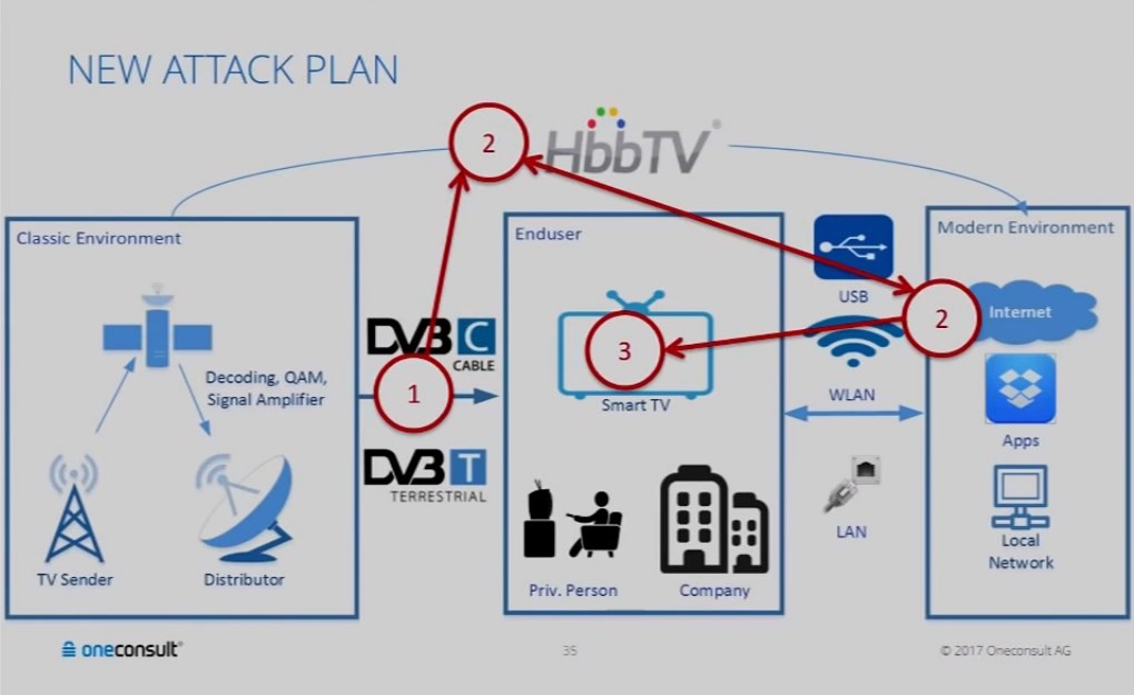 SmartTV Attack - 90% Of Smart TVs Can Be Hacked Remotely Using Malicious TV Signals