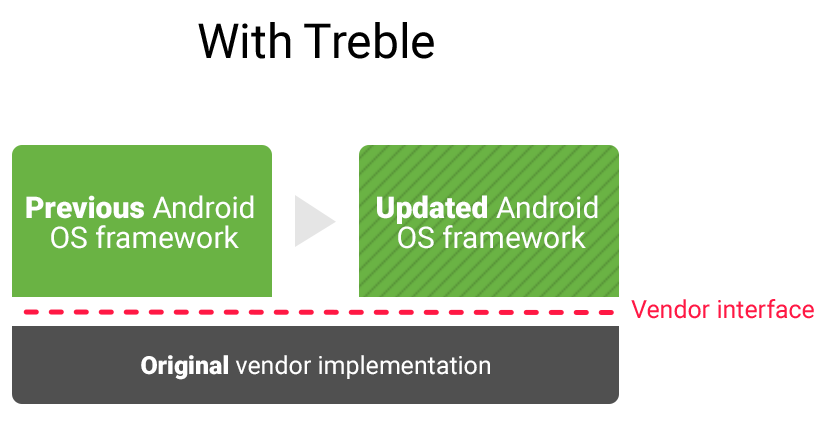 Android 2 - Google's New Project Has Finally Fixed Android's Biggest Trouble