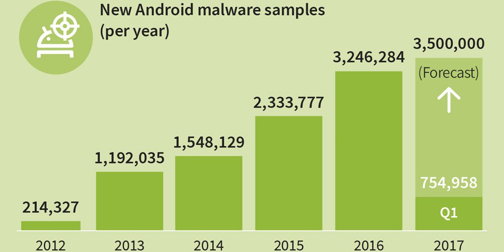 Android Malware - New Android Malware Found Every 10 Seconds: Report