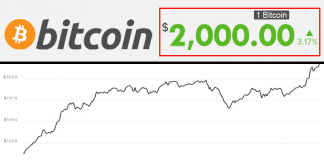 Bitcoin Price Jumps Above $2000 For First Time
