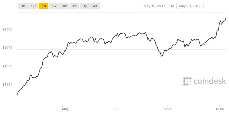Coindesk - Bitcoin Price Jumps Above $2000 For First Time