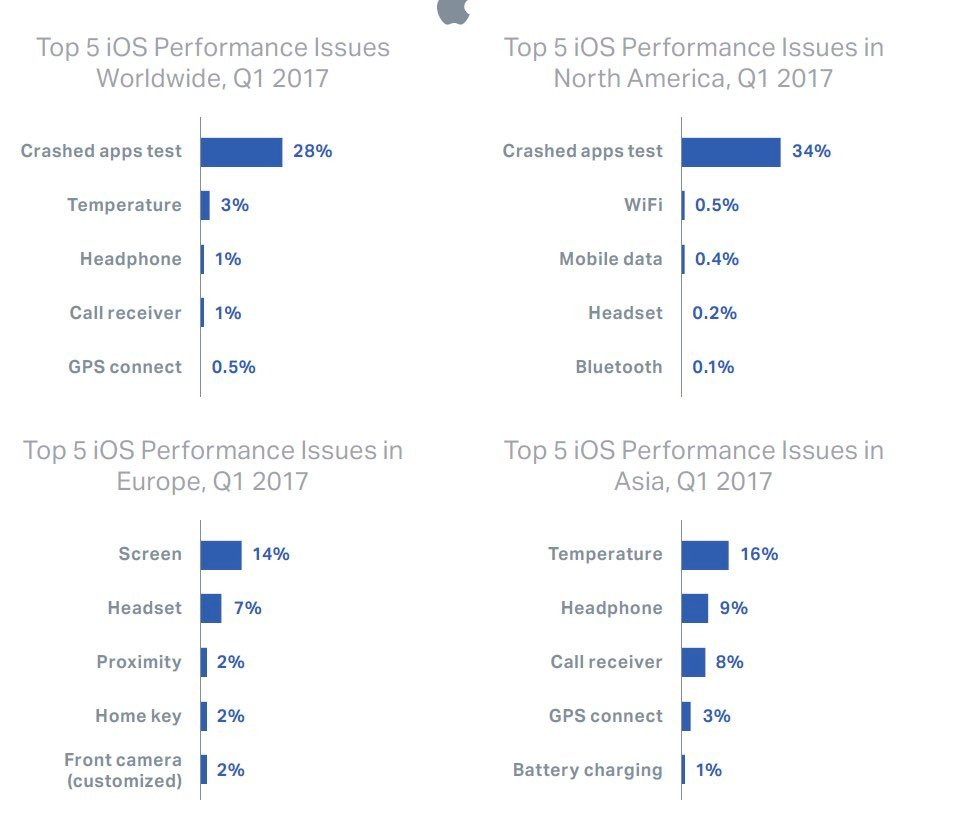 IMG 1 1 - iPhones Have Higher Failure Rates Than Android