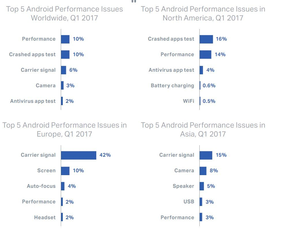 IMG 2 - iPhones Have Higher Failure Rates Than Android