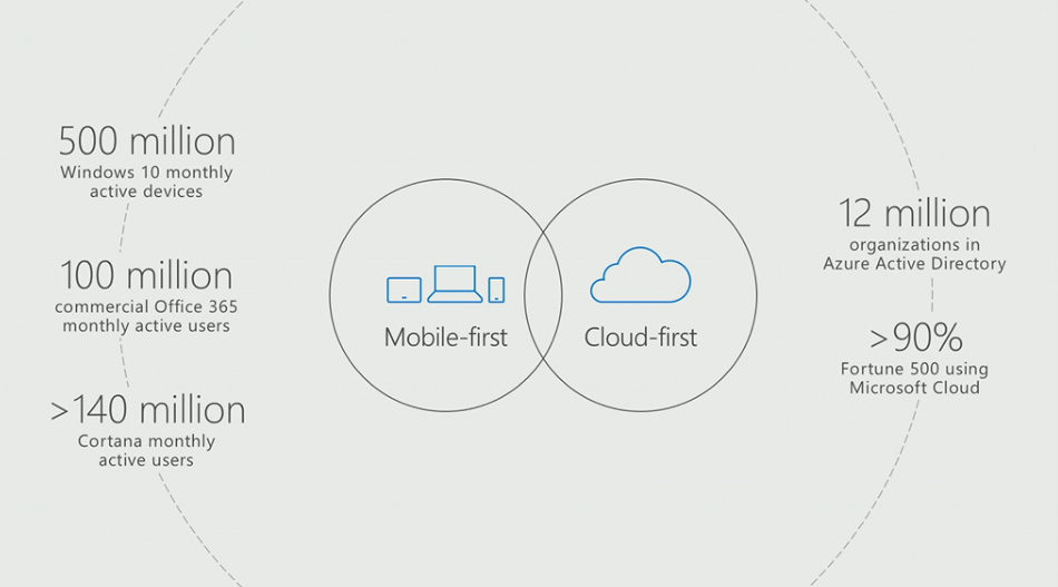 Microsoft 500m Windows 10 users - Windows 10 Reaches 500 Million Active Users