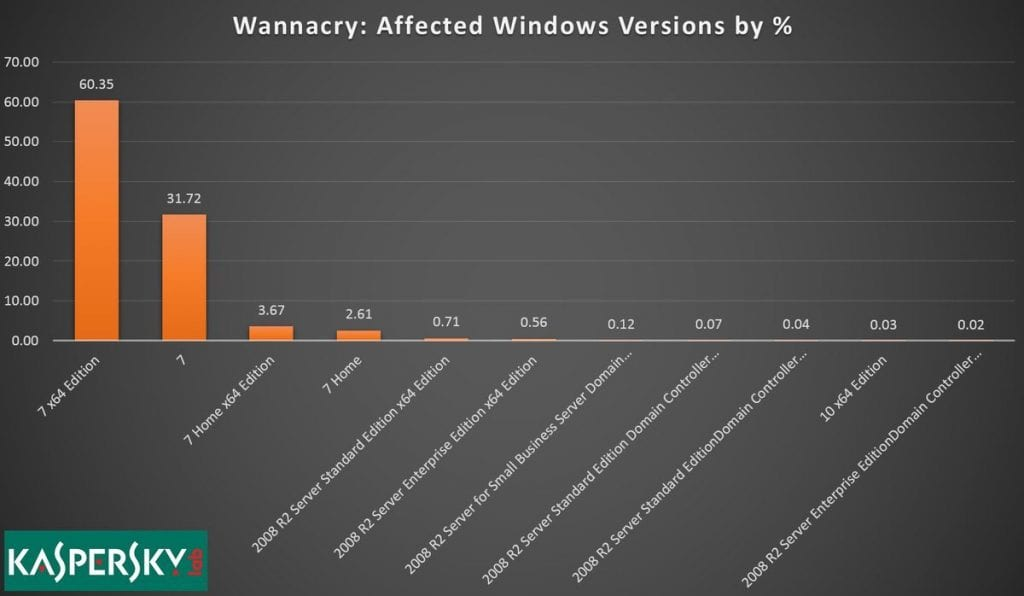 Win7 WannaCry 1024x596 - Almost All WannaCry Victims Were Running Windows 7
