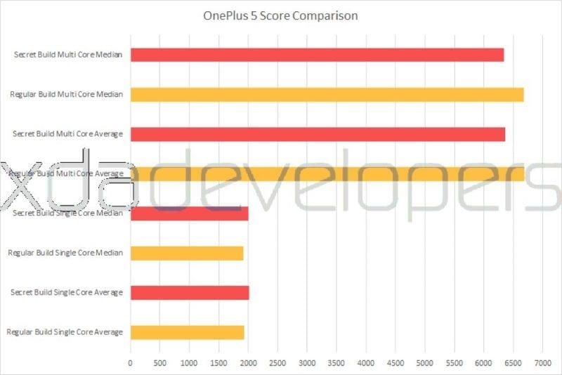 OnePlus 5 Score Comparison